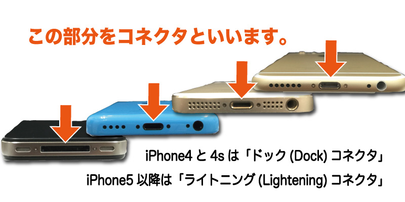 iPhoneドックTOP